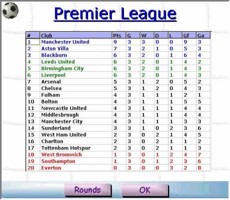 premier league ranking